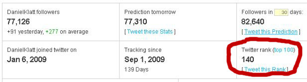 Twitter Counter Ranked Me #140, in late 2009